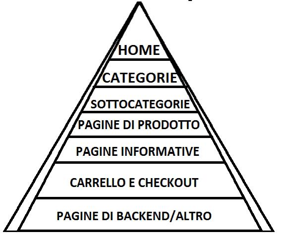 piramideseoon-siteecommerce-1607861529.png